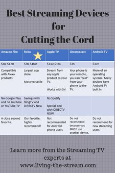 Comparison and analysis of the best streaming players for cord cutters. Tv Without Cable, Cable Tv Alternatives, Free Tv And Movies, Tv Hacks, Tv Options, Tv Connect, Amazon Hacks, Amazon Fire Stick, Cut Cable
