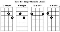 Easy Mandolin Chords | Mandolin made easy…..with a little help from a friend, the internet ...
