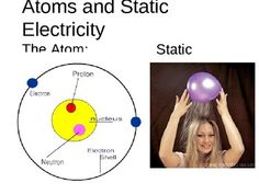 """I made this powerpoint to teach my grade six science class about atoms and static electricity. After the lesson, students made their own atom diagrams. I highly recommend starting the lesson off with the """"Swing cereal magic trick"""" on static electricity!"""