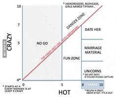 Crazy vs hot line graph by Barney Stinson. Crazy Hot Chart, Best Funny Pictures, Funny Photos, I Am A Unicorn, Finding A Girlfriend, Marriage Material, Line Graphs, Himym, How I Met Your Mother