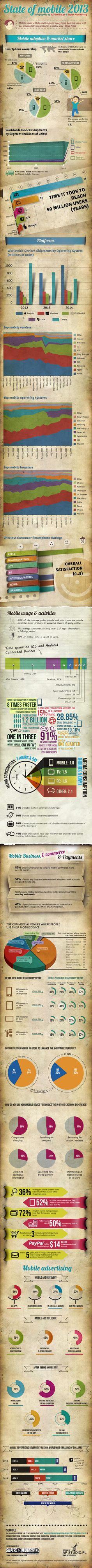 L'infographie est réalisée par l'équipe de supermonitoring et propose les dernières statistiques de croissance pour le mobile en 2013. Le panorama est complet puisque les informations vont de l'état du marché du mobile, le taux d'adoption de la téléphonie dans le monde ou encore les habitudes de consommation sur ces appareils.