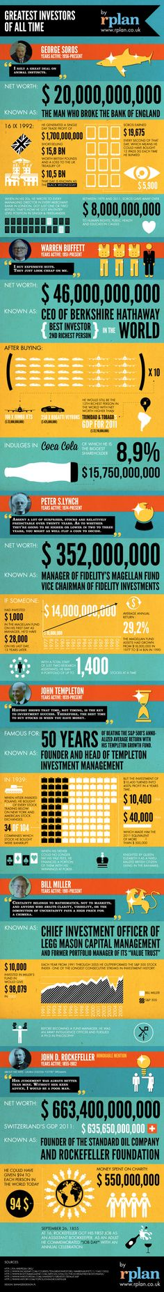#Infographic: Greatest investors of all time via @Manshu