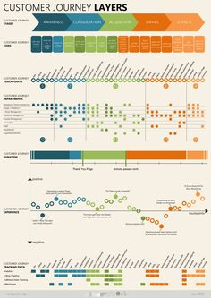 Customer Journey – warum sie so kompliziert ist und sich trotzdem lohnt – OM Kantine From Max: I really like this journey map because I combines a ton of quantitative data with a super pleasing color way that is super pleasant to stare at :) Experience Map, User Experience Design, Customer Experience, Customer Service, Customer Journey Touchpoints, Customer Journey Mapping, Digital Customer Journey, Design Thinking, Ui Ux Design