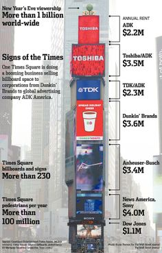 The building on which the ball drops in Times Square is empty but earns $23 million a year from signage. WSJ graphic
