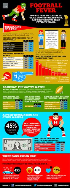 How NFL fans watch the big game, who they watch with and how they pick their favorite teams.