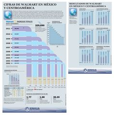 Walmart en México y Centroamérica #infografia