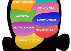 ¿Cúál es el perfil del emprendedor?