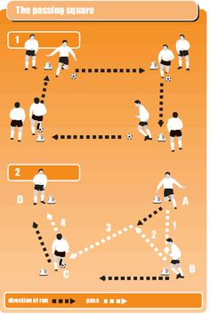 Having coached your player with the side-foot pass drill, put their skills into action with a team soccer drill called & passing square. Soccer Skills For Kids, Soccer Practice Drills, Fun Soccer Games, Soccer Passing Drills, Football Training Drills, Youth Soccer, Kids Soccer, Soccer Stuff, Soccer Conditioning Drills