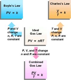 reich-chemistry - The Combined Gas Law. Chemistry Help, High School Chemistry, Physical Chemistry, Chemistry Notes, Teaching Chemistry, Chemistry Lessons, Science Chemistry, Middle School Science, Engineering Science