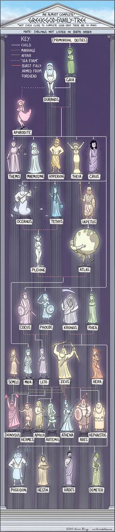 Get Tangled in These Mythical God Family Trees - Ancient Greece