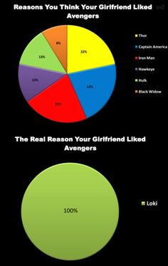 Haha my poor boy had to listen to me fangirl over Loki during Avengers, Thor and Thor2