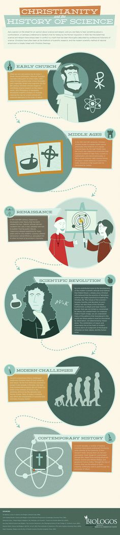 Christianity and the History of Science [Infographic] | BioLogos