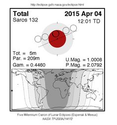 Shortest Lunar Eclipse of 21st century to last less than 5 minutes on 04Apr2015 visible from Eastern Asia, Indonesia, Australia & New Zealand! =)