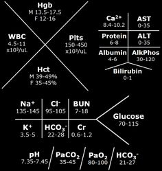 Lab values! Med student things for your iphone lockscreen. Nursing Labs, Nursing School Tips, Nursing Notes, Nursing Schools, Icu Nursing, Nursing Degree, Nursing Lab Values, Nursing Profession, Rn School