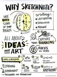 What #Sketchnoting ? Ideas Not Art.