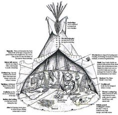 Native AmericanTepee (tipi)    original pin www.ossahatchee.o... (page is missing) Found another source changed URL