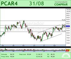P.ACUCAR-CBD - PCAR4 - 31/08/2012 #PCAR4 #analises #bovespa