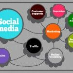 How To Leverage Social Media For Brand Awareness And Sales