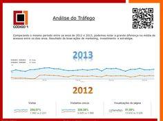 #seo #codigo1ti #webmarketing #performance #resultados www.codigo1ti.com.br