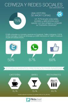 Cerveza y Redes Sociales. #infografia