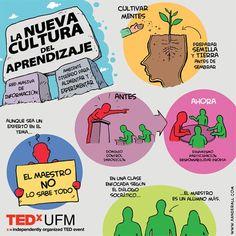 Nueva Cultura del Aprendizaje - Enfoque para el Siglo XXI | #Infografía #Educación