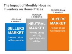 If you would like to find out what type of market we have in Arizona right now, give us a call at 480-999-6250.