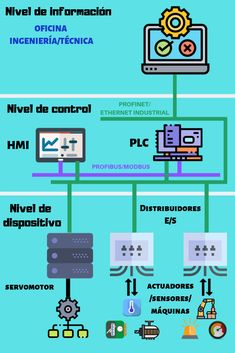 Industrial, Science And Technology, Control System, Tools, Architecture, Projects