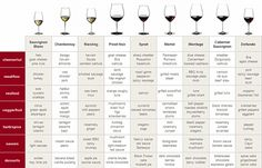 Food & Wine chart