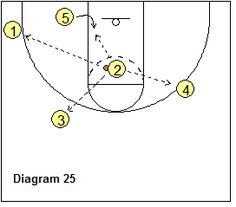 Read and React offense - Wing top dribble-penetration, pass options Basketball Plays, Basketball Coach, Clipboard, Things That Bounce, Coaching, Reading, Exercise, Sports, Top
