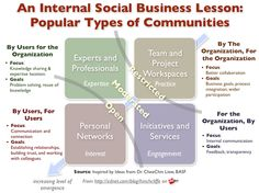 Social business is proving to be a strategic win inside the enterprise firewall. Dion Hinchcliffe highlights some success stories from the trenches. Social Web, Social Business, Business Goals, Social Networks, Business Meeting, Social Media Research, Types Of Social Media, Marketing Models, Social Media Marketing