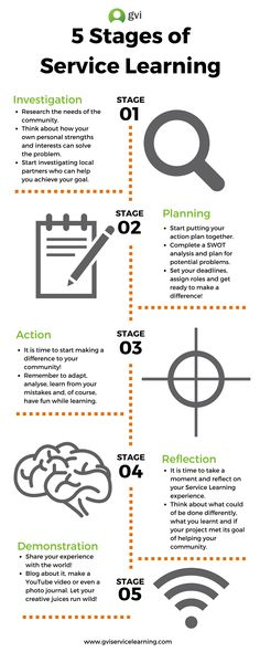 5 Stages of Service Learning [Infographic] Learning Organization, Service Learning, Swot Analysis, Teacher Tools, Infographic, Stage, How To Plan, Education, Tool Kit