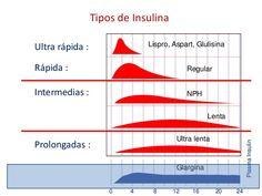 Resultat d'imatges de insulinas