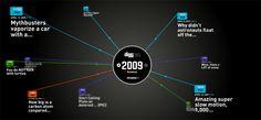 Digg365 on Datavisualization.ch