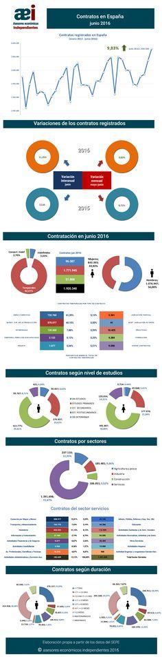 infografía contratos registrados en el mes de junio 2016 en España realizada por Javier Méndez Lirón para asesores económicos independientes