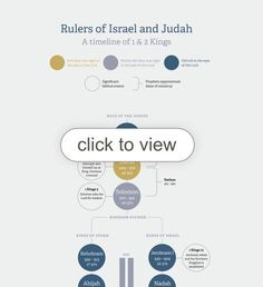 An infographic displaying the rulers of Israel and Judah in the time of 1 & 2 Kings.