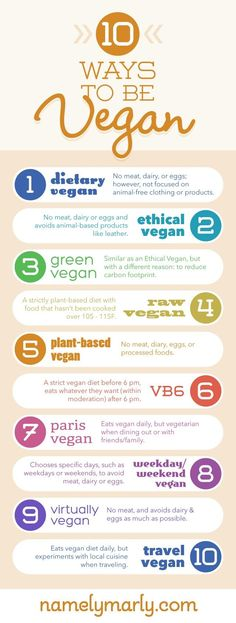 I think I would like to be a Paris Vegan #GoingRawVegan
