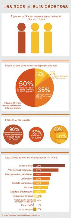 Les ados et leurs dépenses - janvier 2013 - (adolescent spending habits)