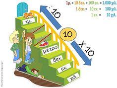Πηγαίνω στην Τετάρτη...και τώρα στην Τρίτη: Μαθηματικά: Ενότητα 3. Μάθημα 17 - Μετρώ και εκφράζω το μήκος (30 χρήσιμες συνδέσεις) Dyscalculia, Greek Alphabet, School Worksheets, Math Numbers, 5th Grades, Homemade Cards, Biology, Children, Kids