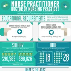Nursing Degrees - This infographic takes a look at the difference between nurse practitioner and doctor of nursing programs. Keeping in mind the hours spent, salaries, and job descriptions, youll be able to see the differences each program has to offer.