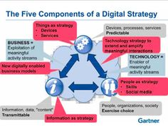 Five Componnts of a Digital Strategy Digital Marketing Strategy, Online Marketing, Social Media Marketing, Social Trends, Business Technology, Social Media Content, Home Based Business, New Media, Pinterest Board