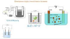 Električna struja u tečnostima i gasovima