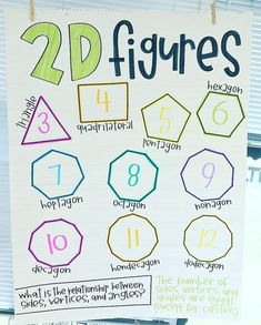 This wonderful drawing of figures anchor chart can be used to put on the classroom wall for students to glimpse, this can be used in standard and grade Kindergarten Anchor Charts, Kindergarten Math, Teaching Math, Teaching Ideas, Math Charts, Math Anchor Charts, Anchor Charts First Grade, Shape Anchor Chart, Math Resources