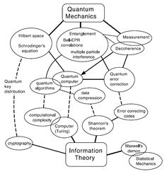 I want to research on theoretical physics or quantum physics in the future.?
