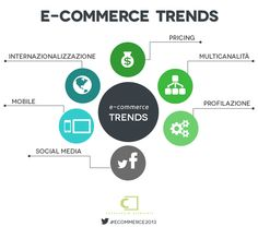 E-commerce trends - E-commerce in Italia 2013 #ecommerce2013