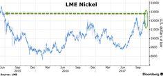 鎳價湧動隨著炒作升級期間LME週