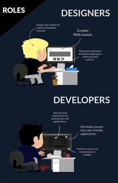 Web Designer Vs. Web Developer | GETCORE GROUP LTD.