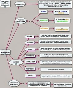 Adverbs Map (in Spanish) Learn To Speak Spanish, Spanish Grammar, Spanish English, Spanish Language Learning, Spanish Teacher, Teaching Spanish, Spanish Lesson Plans, Spanish Lessons, Spanish Classroom Activities