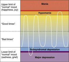 Bipolar type II disorder.