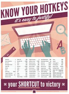 "know your hotkeys - indesign keyboard shortcut poster | graphic design | adobe tips | 13"" x 19"""