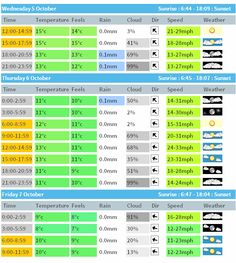 Metcheck.com - 7 Day Weather Forecast for Tralee in Ireland  october 5, 2016.